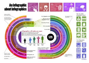 an-infographic-about-infographics_5029148ae279b